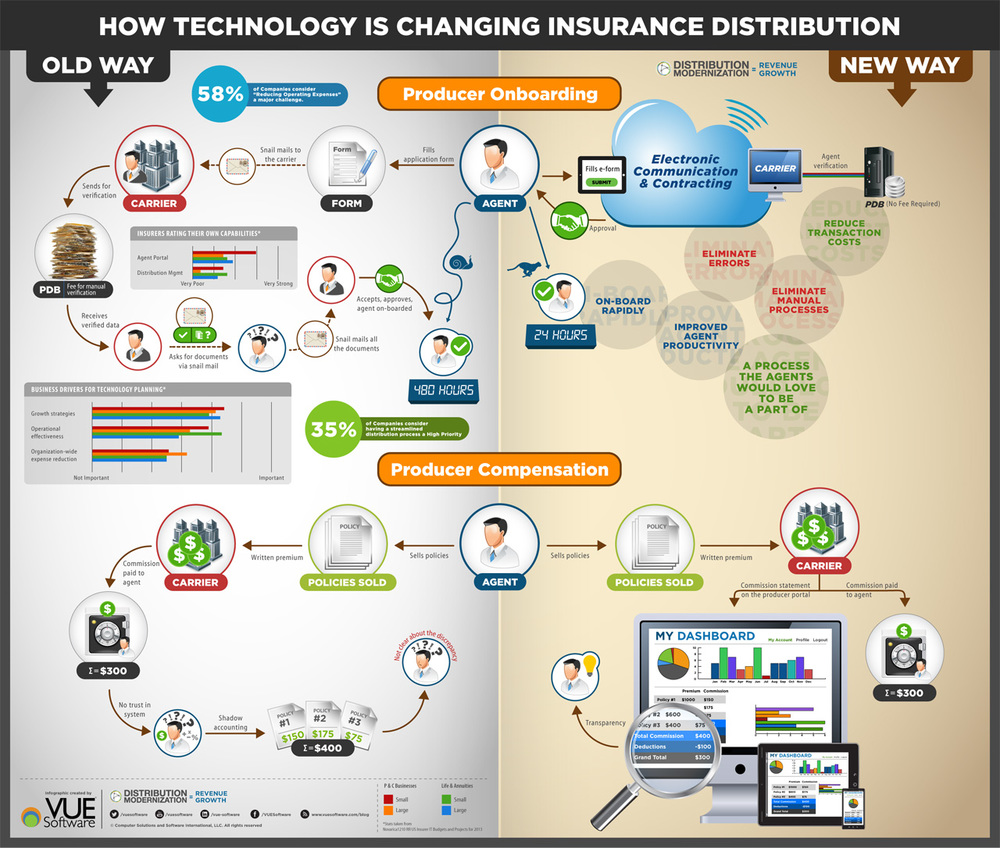 How Technology Is Changing Insurance Distribution