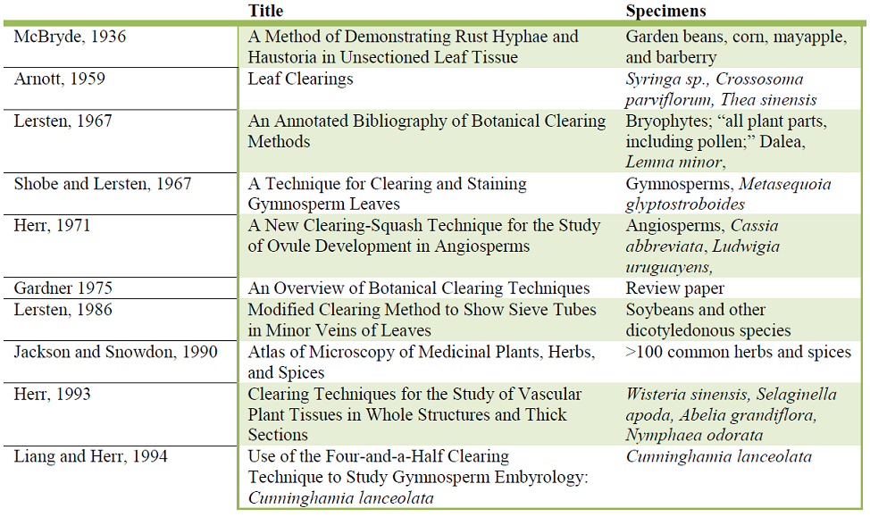 Table 2. Overview of literature which utilizes chloral hydrate to clear specimens