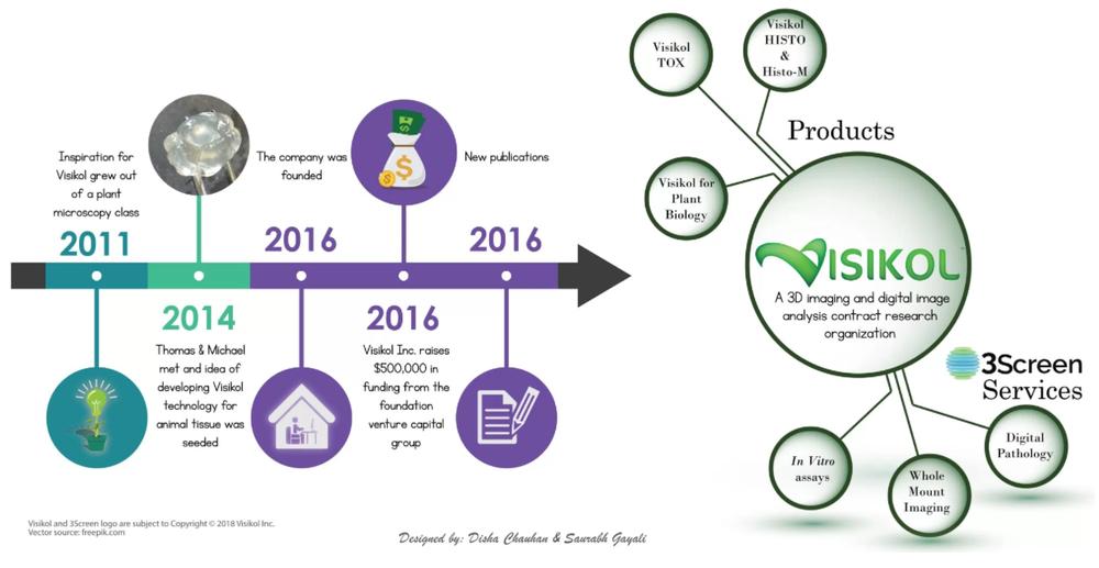 Visikol SciWri Infographic