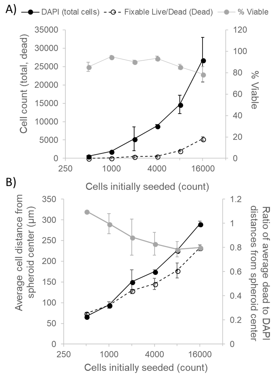 Figure 2 (A) Total and dead cell counts and percent viability of HepG2 spheroids, determined from confocal z-stacks. (B) Mean distances of total cells and dead cells, calculated from spheroid center as well as ratio of these distances. Data represent mean values ± SEM for independently imaged spheroids.