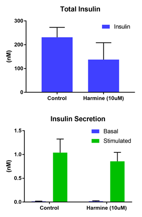 Figure 1. Functional performance in islet spheroids. (Top) Total Insulin levels and (Bottom) secreted insulin in basal (2.8 mM) and stimulated (16.7 mM) glucose levels.
