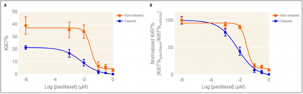 Figure 2. Ki67% dose response curves for non-cleared (orange) and cleared (blue) HepG2 spheroids. (A) Absolute Ki67% dose response curve for paclitaxeltreated HepG2 spheroids. (B) Normalized dose response curves showing Ki67% for paclitaxel-treated HepG2 spheroids with respect to vehicle treatment. Mean ± SD, N = 4. * p <0.01 via one-way ANOVA.