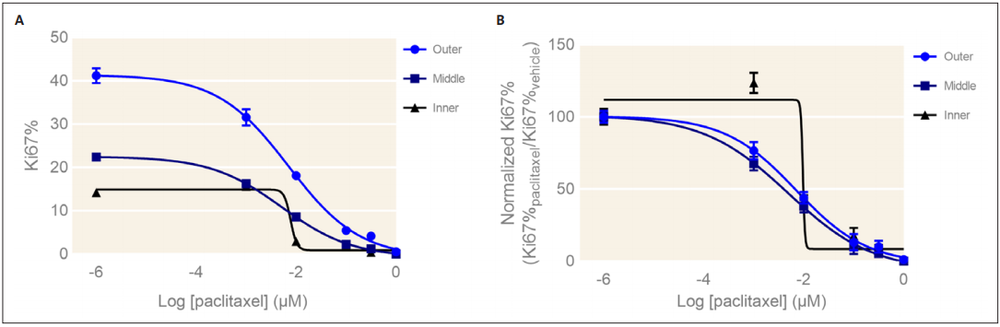Figure 3. Spatial dose response curves for Ki67% measured in HepG2 spheroids. (A) Absolute Ki67% dose response curves for three populations of cells in paclitaxel-treated HepG2 spheroids. (B) Dose response curves showing Ki67% with respect to vehicle Ki67% for three populations of cells in paclitaxeltreated HepG2 spheroids. Mean ± SD, N = 4. * p <0.01 via one-way ANOVA.