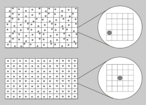 Figure 4. Spheroid positioning in conventional flat-bottom microplates vs. Corning spheroid microplates. Conventional flat-bottom 96-well microplates result in randomly positioned spheroids, thus a much larger area must be scanned by the high-content imager to find the spheroid to image, reducing throughput. Corning 96-well spheroid microplates, with their unique U-shaped well bottom, center the spheroids permitting accelerated image acquisition.