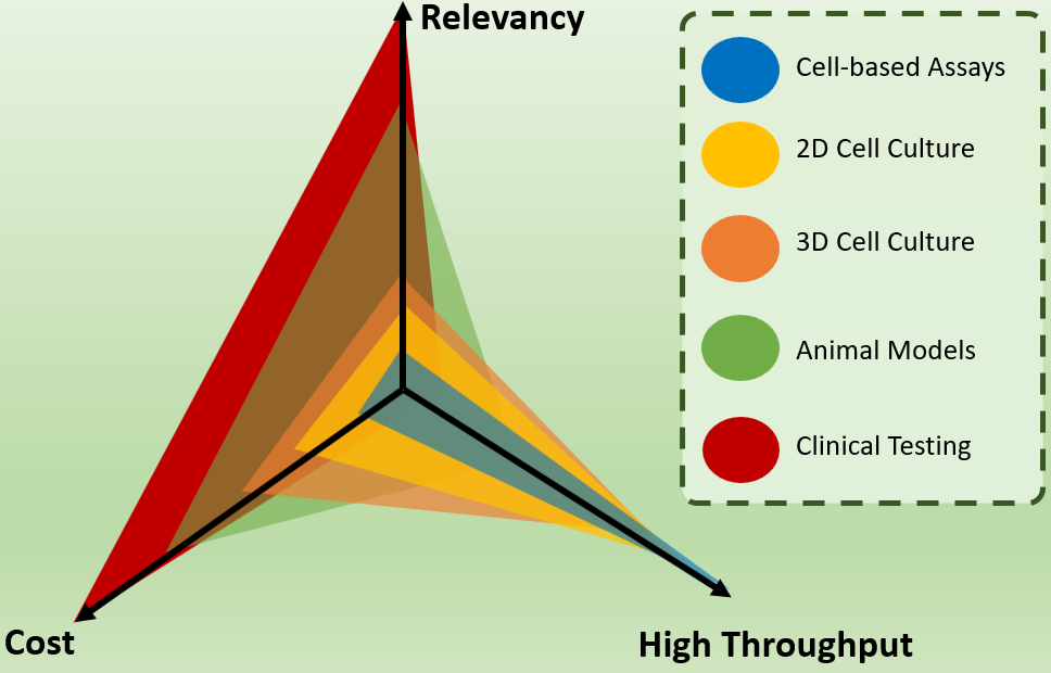 Drug discovery assay continuum comparing throughput with relevancy and cost.
