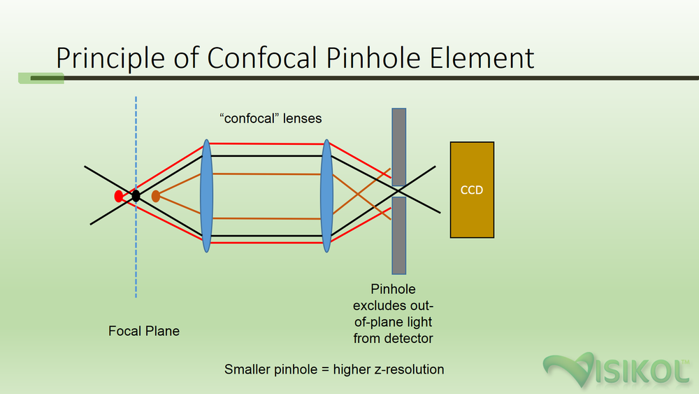 "Figure 1. Principle of Confocal Pinhole Element - employing the use of two consecutive lenses, the ""confocal lenses,"" in the correct geometry, in conjunction with a narrow pinhole, out-of-plane light can be excluded from the detector (CCD)."