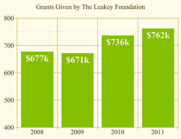 Grants Given by The Leakey Foundation