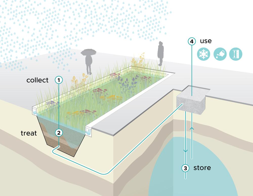 Bluebloqs door Field Factors, een circulair systeem voor regenwatermanagement