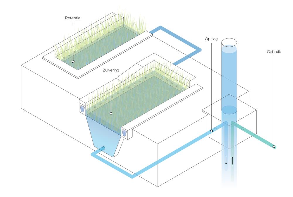 schematische representatie van Bluebloqs technologie