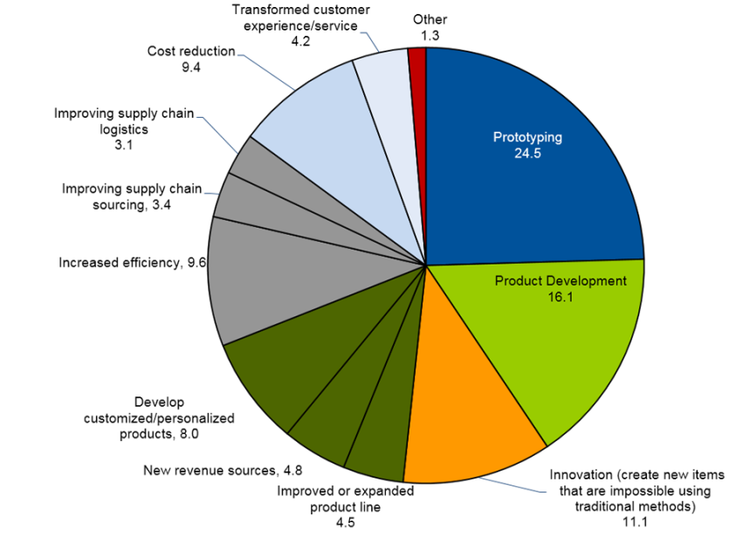 benefits of product life cycle costing