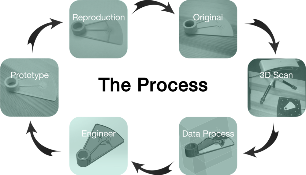 3d-scanning-reverse-engineering-reproduction-process.jpg