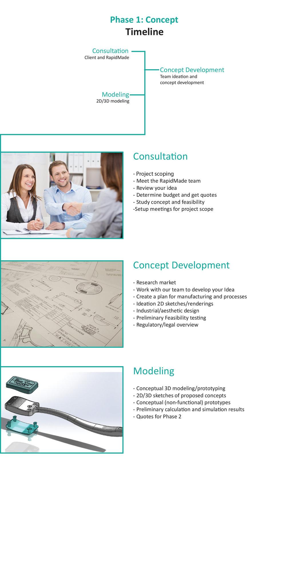 Design-process-timeline-concept-consultation-concept-development-modeling