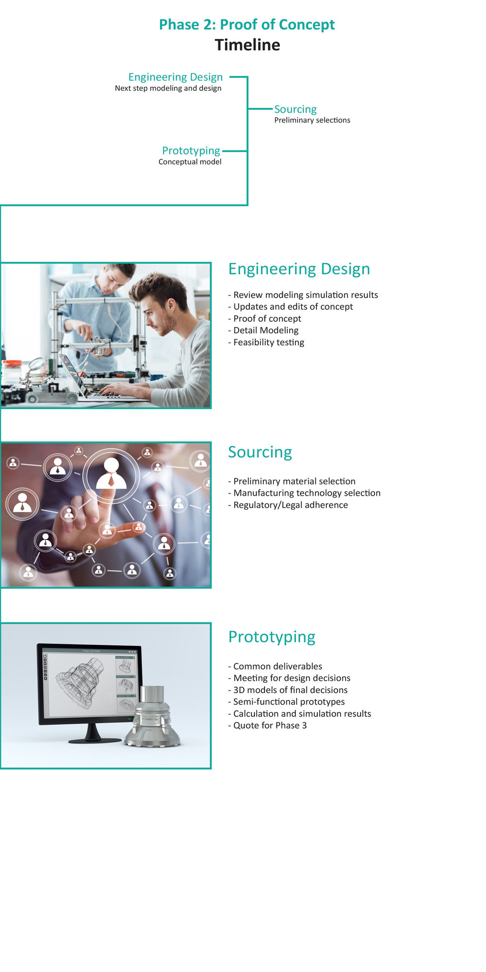 Design-Process-Proof-of-concept-engineering-design-sourcing-prototyping