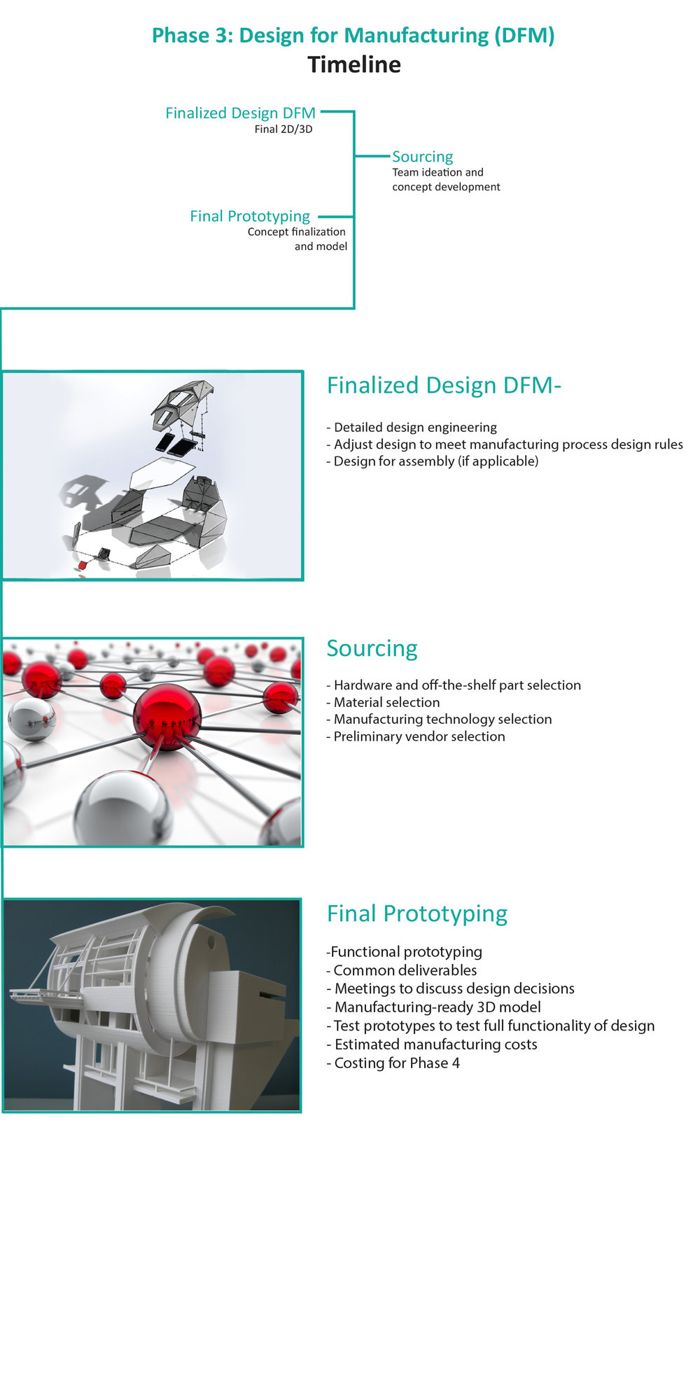 Design-Process-Design-for-Manufacturing-Finalized-Design-Sourcing-Final-Prototyping