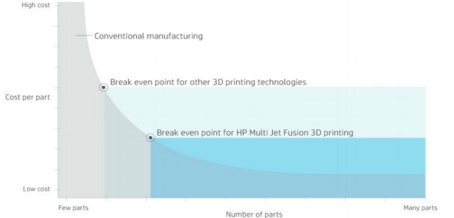 Cost comparison between the new HP Jet Fusion, conventional manufacturing like injection molding, and legacy 3D printing technologies like SLS and FDM which have a much quicker break even point.