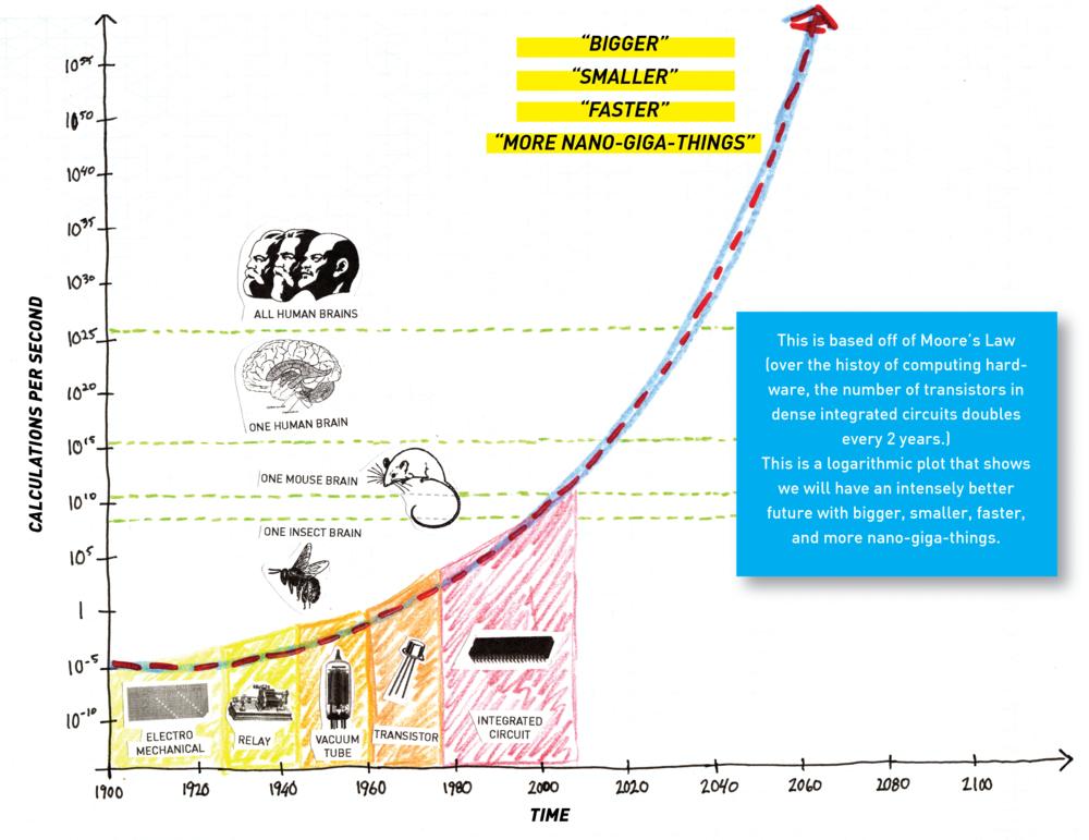 sketch of a graph for Near Future Laboratory