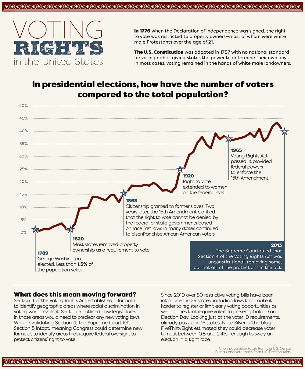Voting-rights-timeline.png