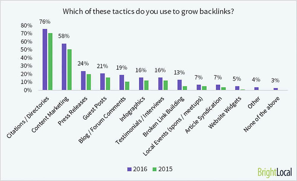 Ooooh look - citations are the favorite tactic of local SEOs this year!