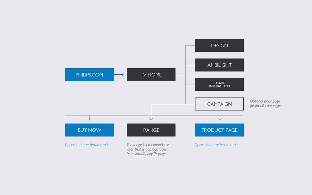 tpvision_platform_concept_design_04.jpg