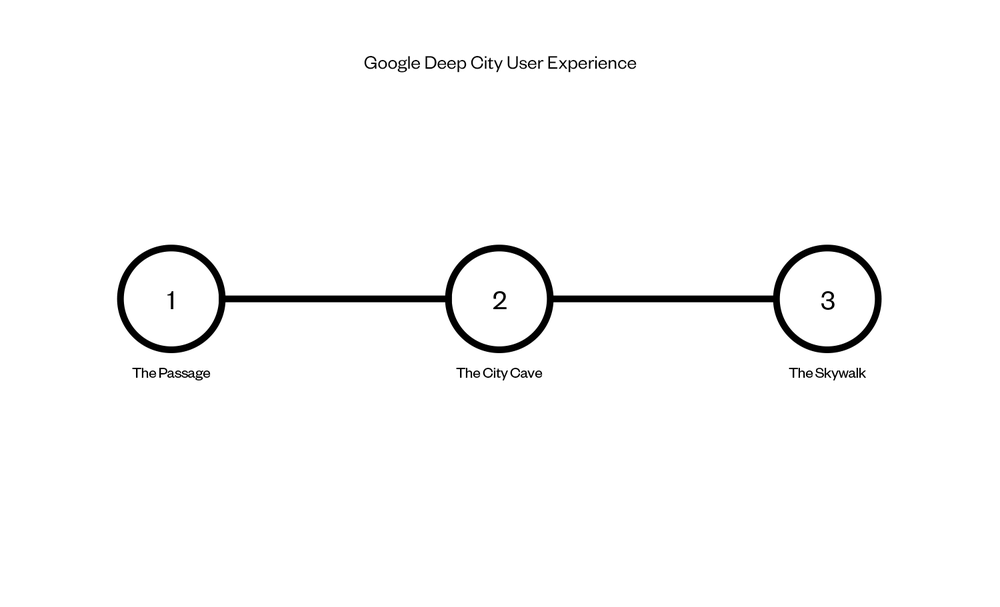 southeaststate_Google_deepcity_user_experience copy.png