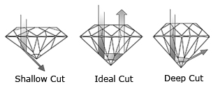 diamond_cut_by_depth.jpg