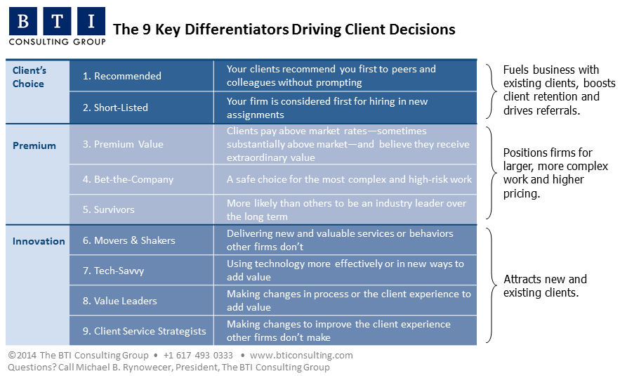 The 9 Key Differentiators for Law Firm Brands - BTI Brand Elite 2014
