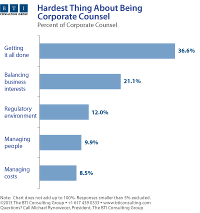 Corporate Counsel Getting It Done Chart
