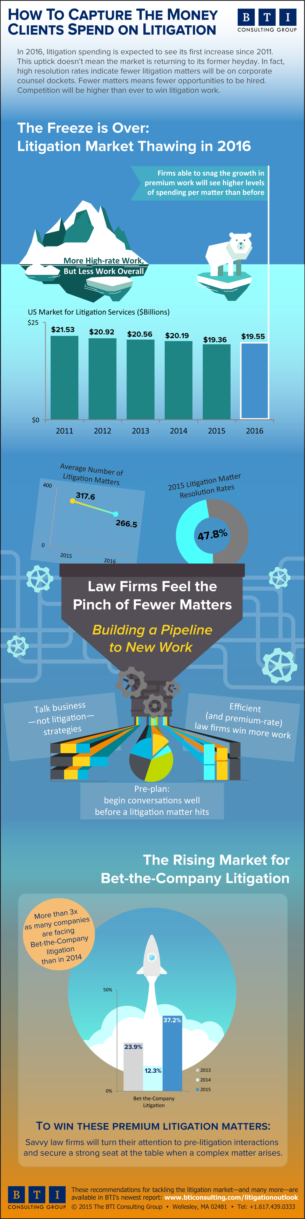 BTI Litigation Trends 2016 Infographic
