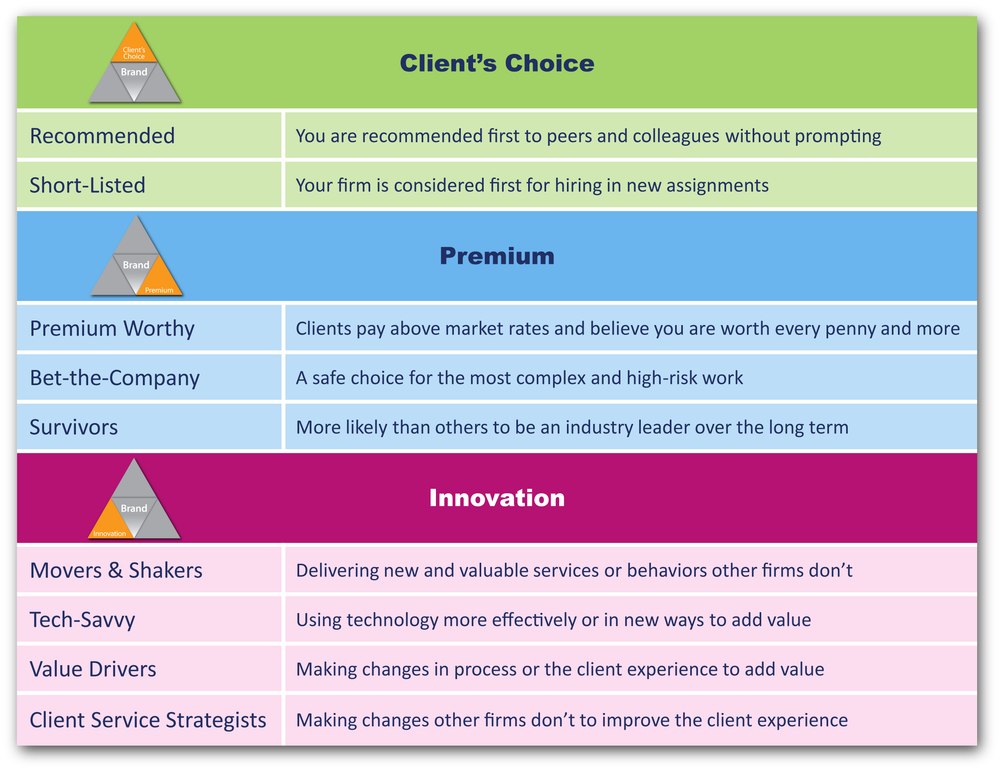 BTI_Brand_Infographic_2015_Client_Premium_Innovation-01.png