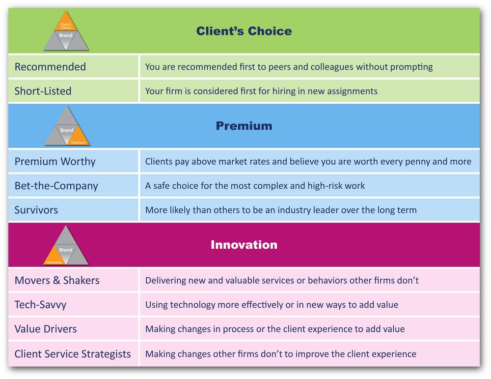 BTI_Brand_Infographic_2015_Client_Premium_Innovation-01.png