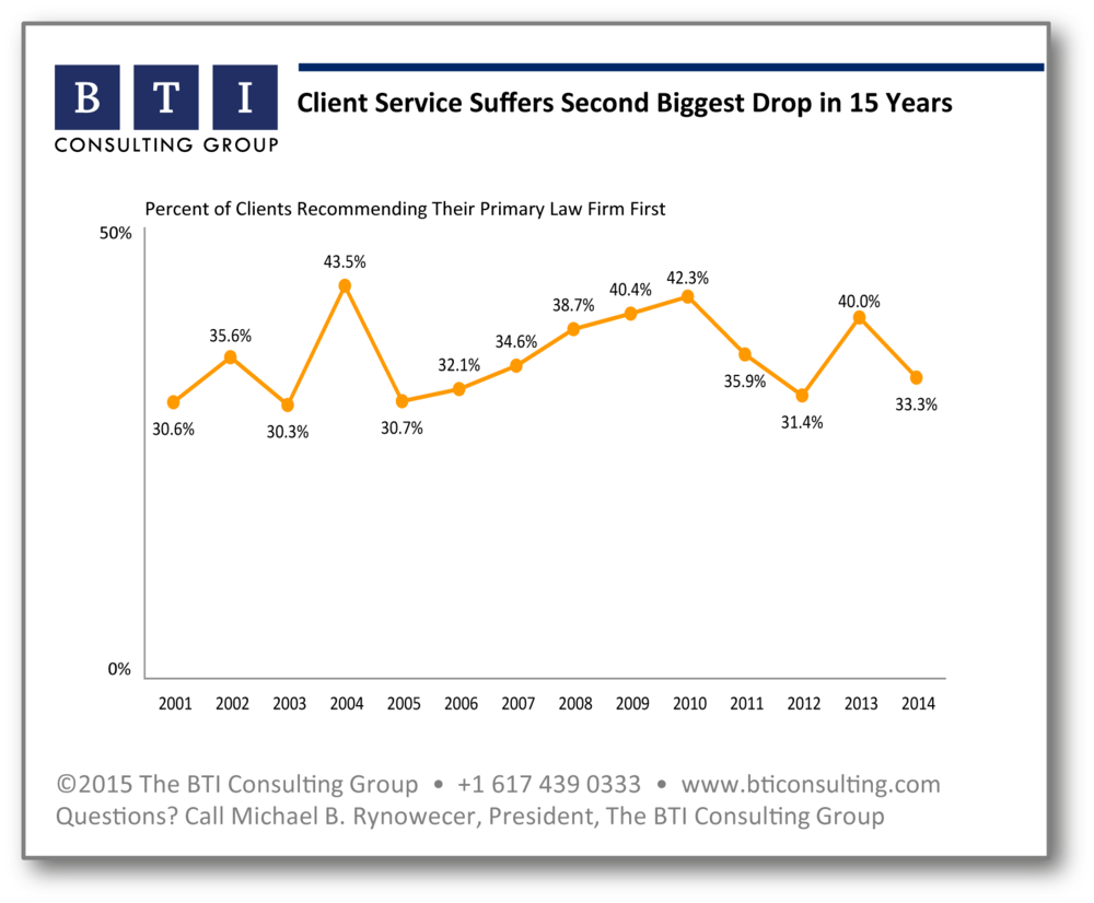 BTI_Client Service Second Biggest Drop in 15 Years.png