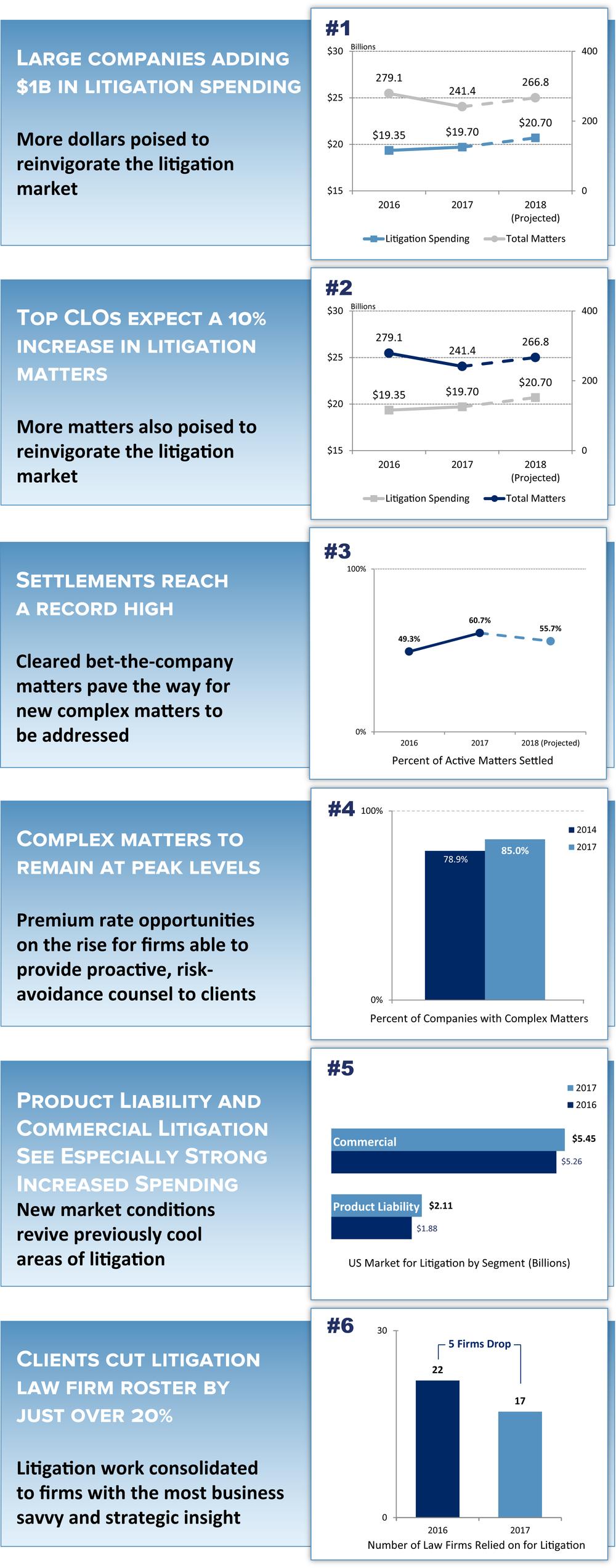 6 Litigation Trends 2018 Final.png