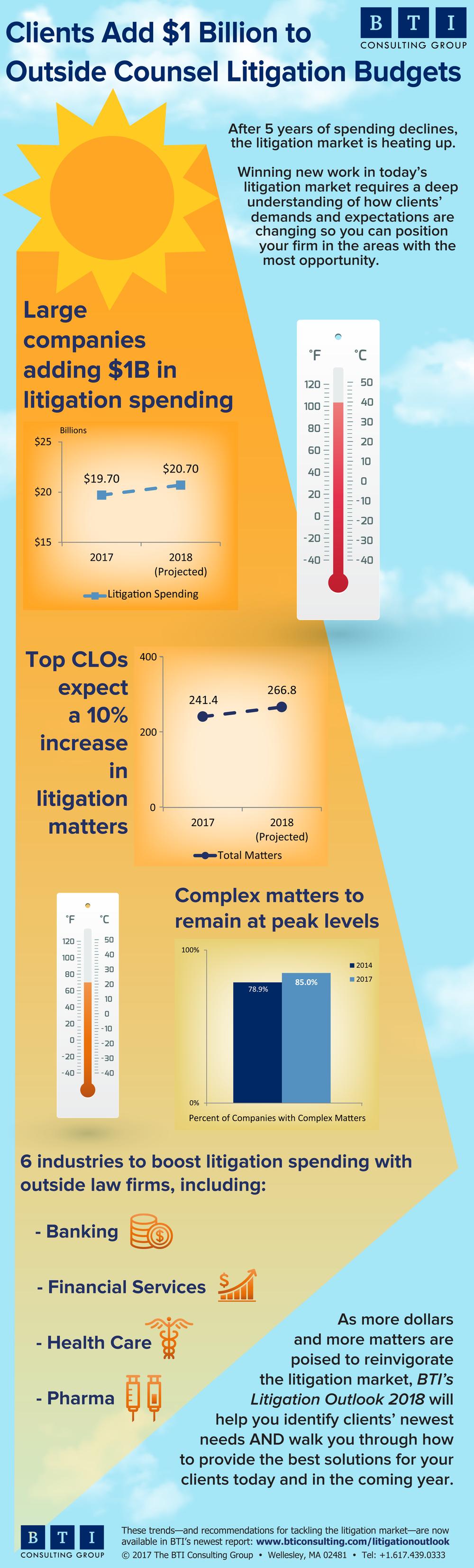 BTI-Litigation-Trends-2018