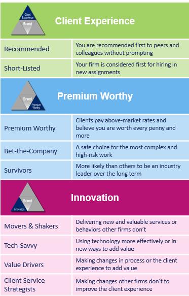 BTI Brand Elite Methodology.PNG