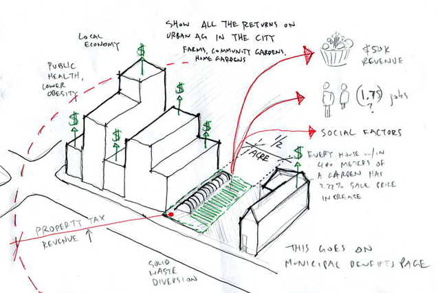 working sketch of benefits that urban farms bring to cities