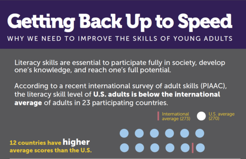 Getting Back Up to Speed: Why We Need to Improve the Skills of Young Adults