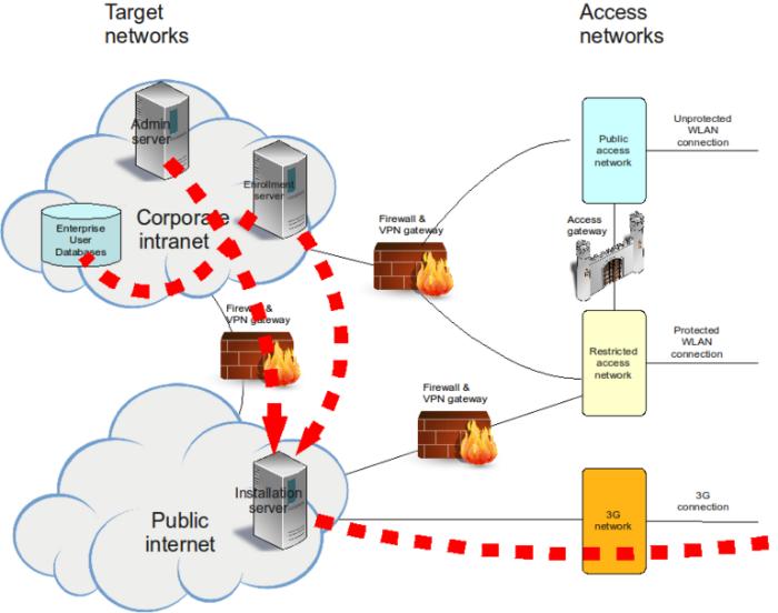 Internet Provisioning