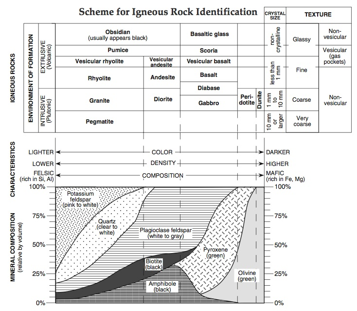 Worksheets Igneous Rock Worksheet igneous rocks worksheet 11 answers timesheet conversion 1000 ideas about metamorphic rock on pinterest rock