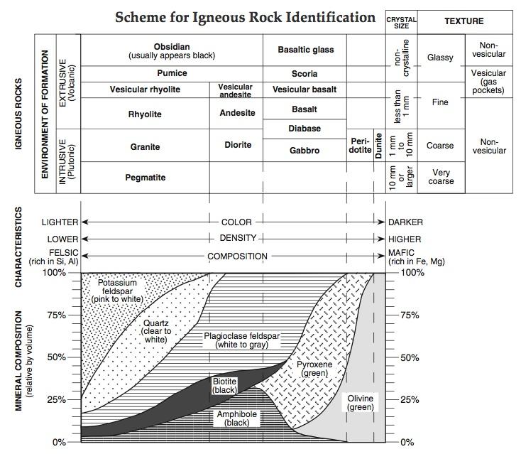 Igneous Rock Identification Key Igneous Rock Identification