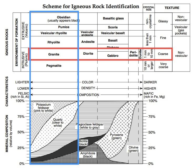 characteristics of igneous rocks pdf