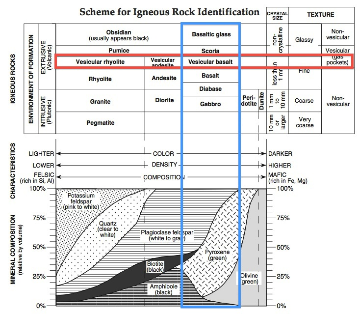 How Do We Determine The Mineral Composition Of Igneous Rocks Mr