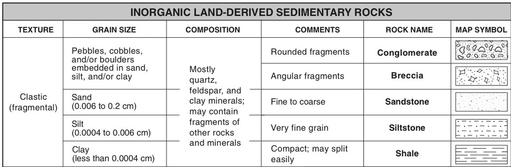 How do we Idendity Sedimentary Rocks Mr Mulroys Earth Science – Sedimentary Rock Worksheet