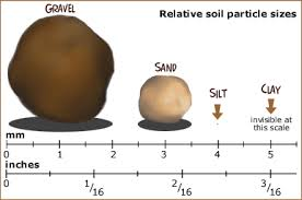 sand silt clay.jpeg