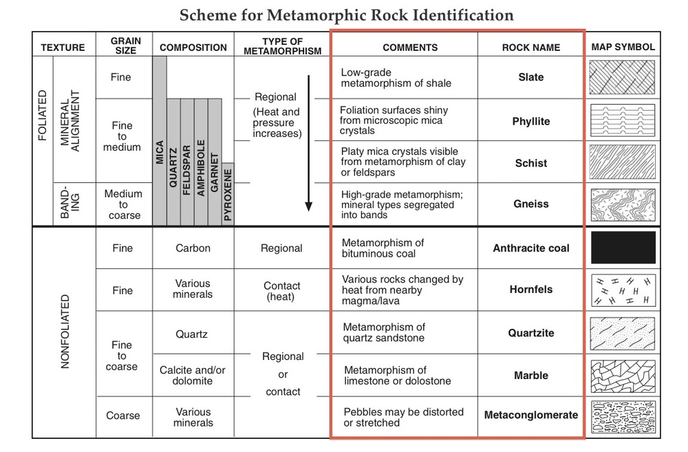rock type and metamorphism.jpg