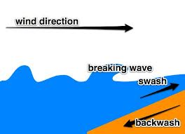 swash backwash.jpeg