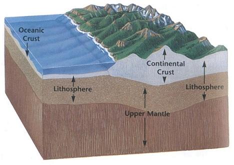 oceanic continental.jpg