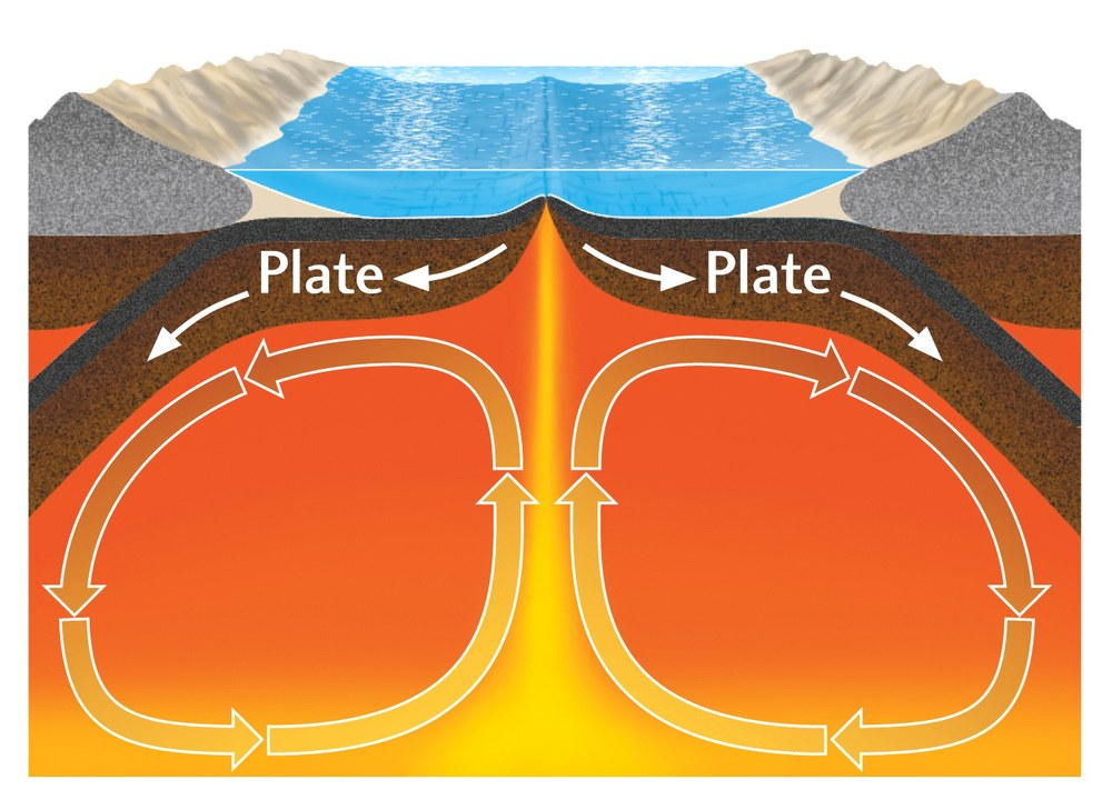 convection currents in the mantle Convection connection project university of colorado at boulder department of physics and even the earth's mantle and sun convection explains many phenomena in convection due to differences in the density of.