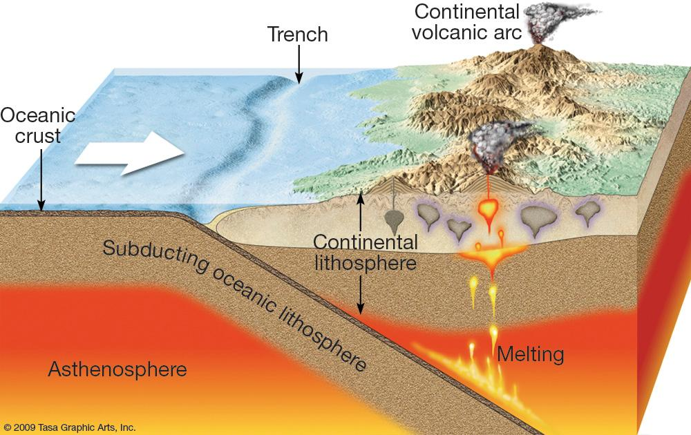 What Happens Where Tectonic Plates Meet Mr Mulroys Earth Science - Continental oceanic