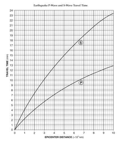 Earthquake P-Wave And S-Wave Travel Time Worksheet - Worksheets