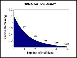 Radioactive Carbon Hookup Origin Of Life